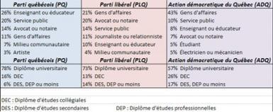 Comparaison des équipes PQ – PLQ – ADQ
